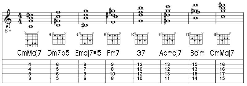 Liamalexander Music Theory Harmonic Minor