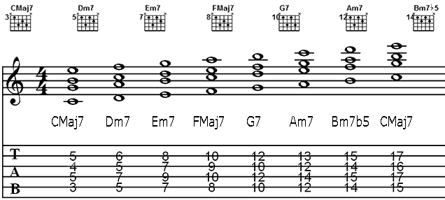 Liamalexander Music Theory Major Chord Scale